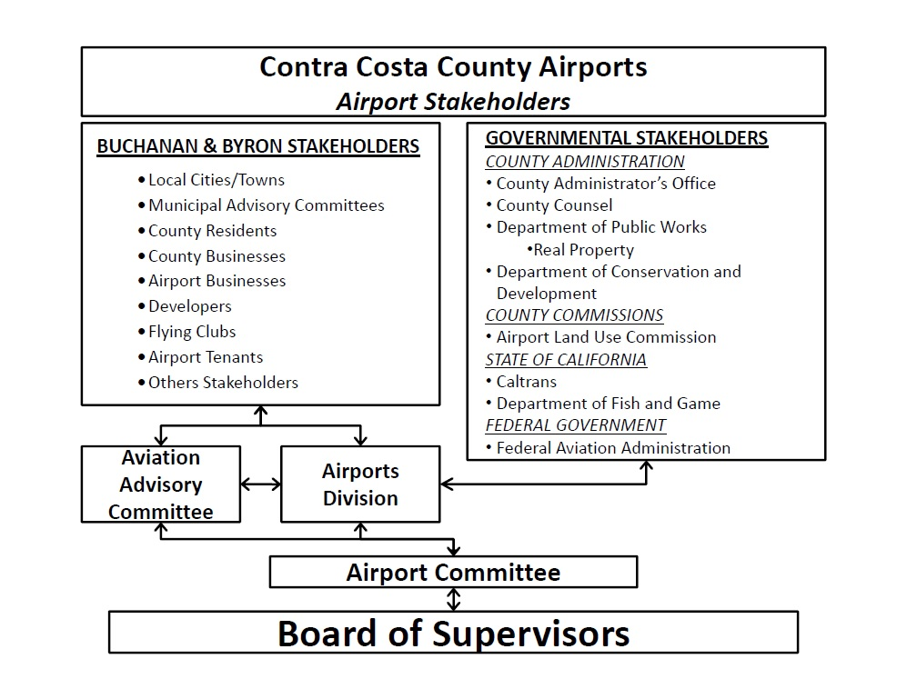 Airport Stakeholder Matrix