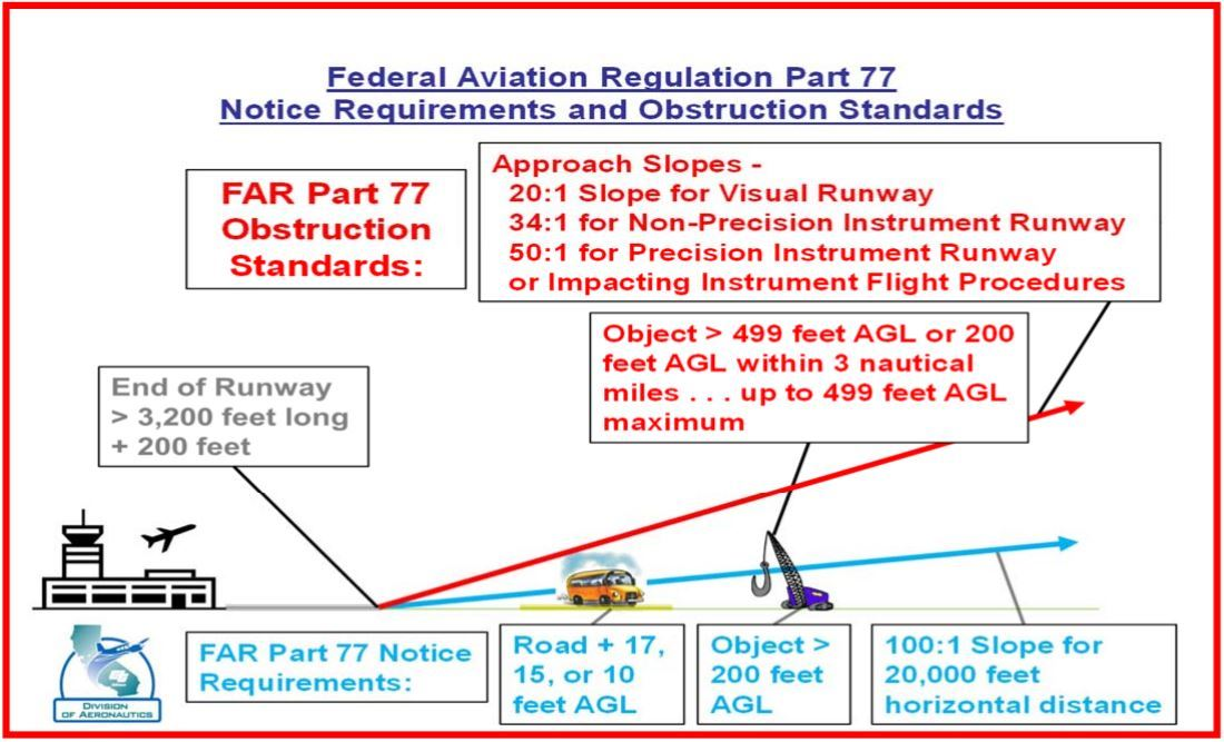 Federal Aviation Regulation Part 77 Notice Requirements and Obstruction Standards